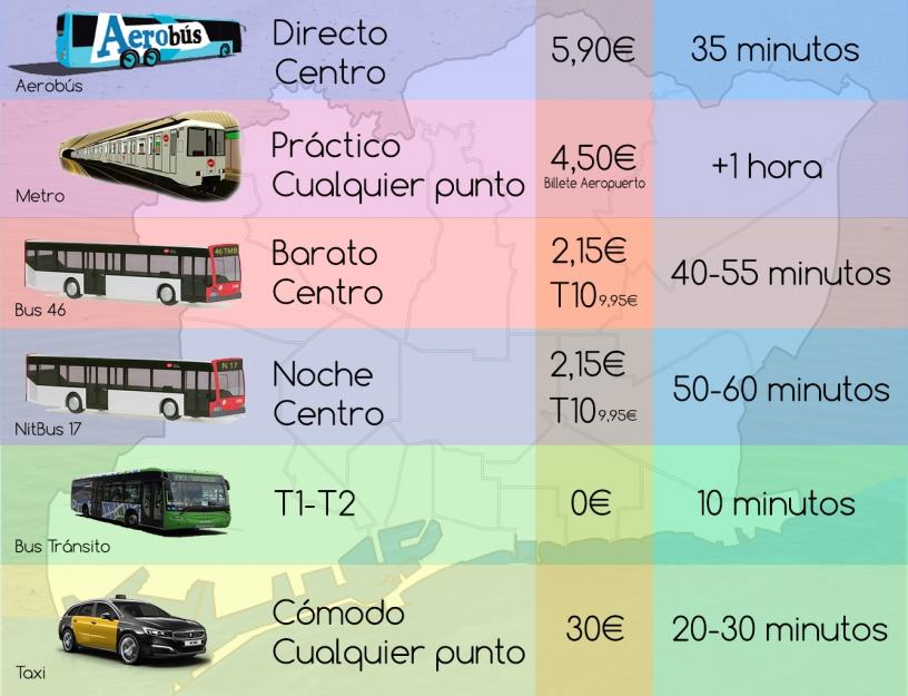 Como llegar del Aeropuerto de Barcelona al centro